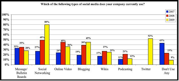 Social Media Types Company Use