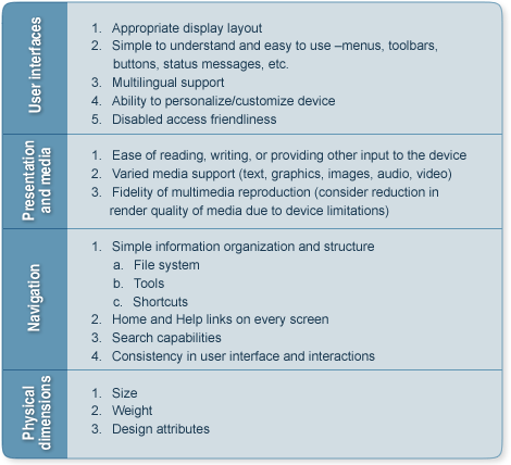Mobile Learning Usability