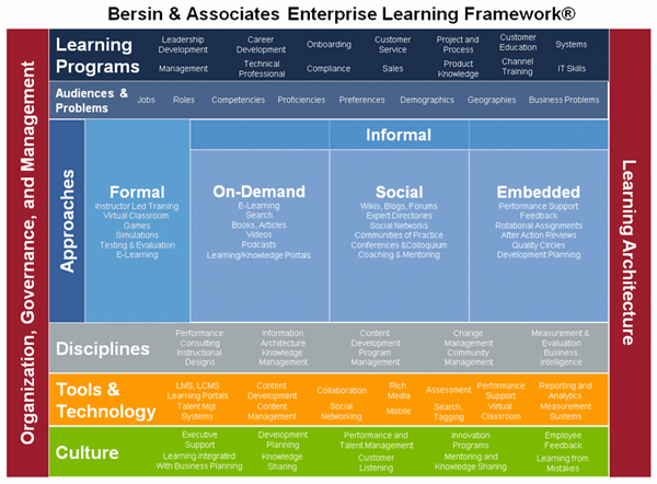 Predictions for Corporate Learning & Training 2010 by Bersin