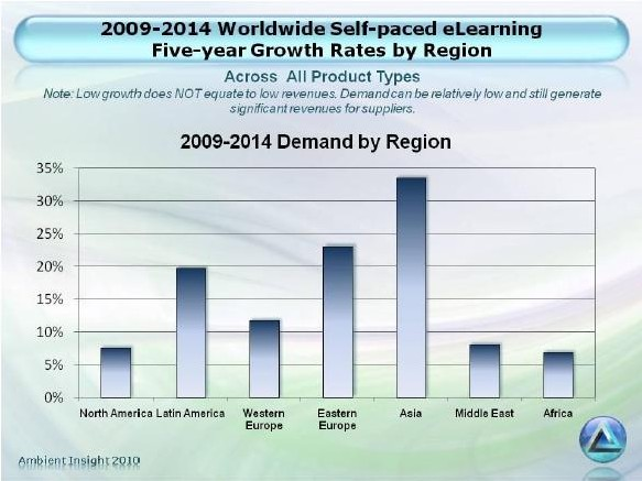Global Self Paced eLearning Market Forecasts