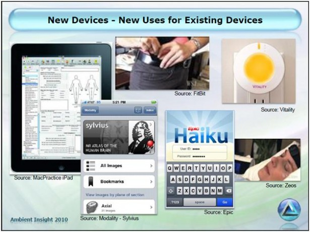 Use Of New Devices In Healthcare