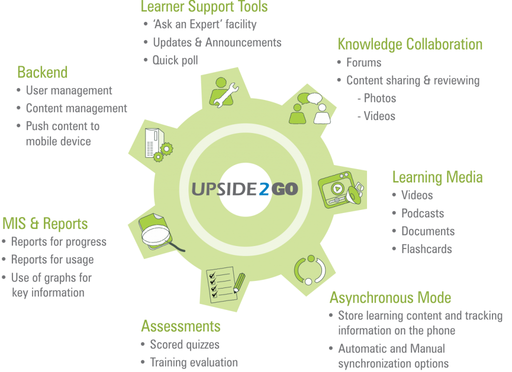 Upside2Go Key Features
