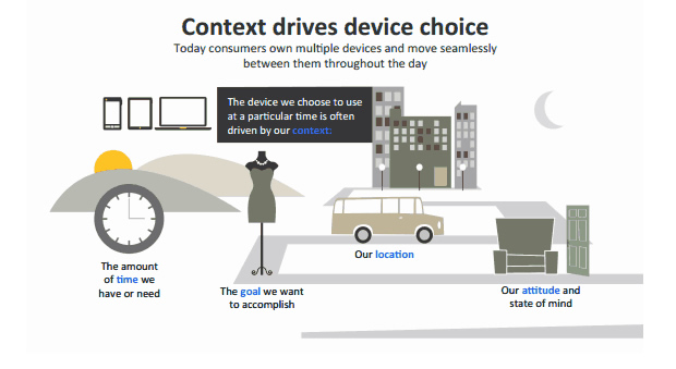 context-drives-device-choice