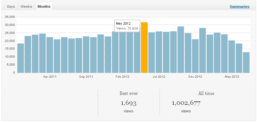 Upside Learning Blog - 1,000,000 Views