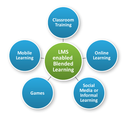 LMS Enabled Blended Learning