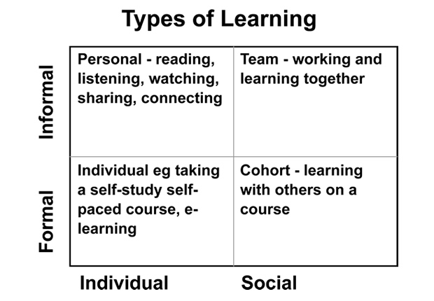 Types of Learning Matrix - Formal Vs Informal