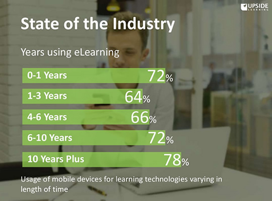 Mobile Learning in the Workplace - Industry Stats