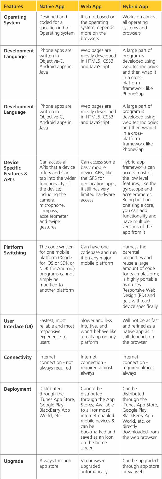 Comparison between Native, Web & Hybrid App