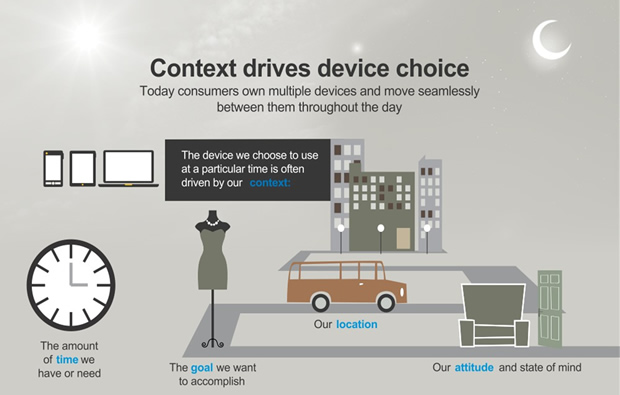 Device Choice Depends On Context
