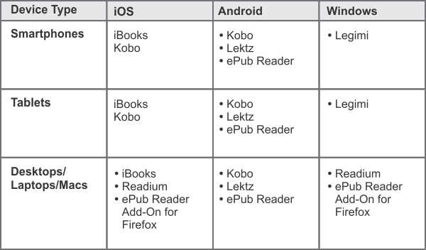 eReaders - Based on Device Type & OS