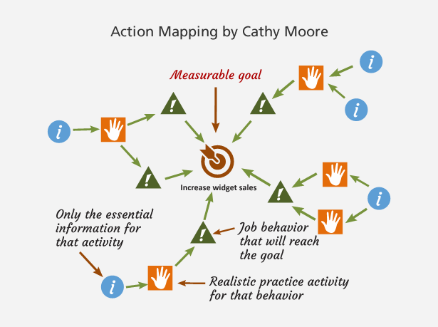 Action Mapping by Cathy Moore