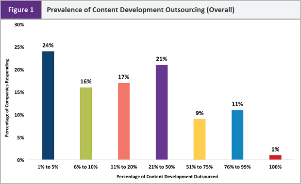 Prevalence of Content Development Outsourcing