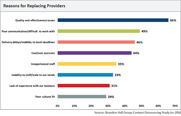 Reasons for Replacing eLearning Providers