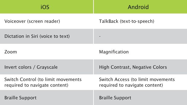 Mobile Accessibility - iOS vs Android