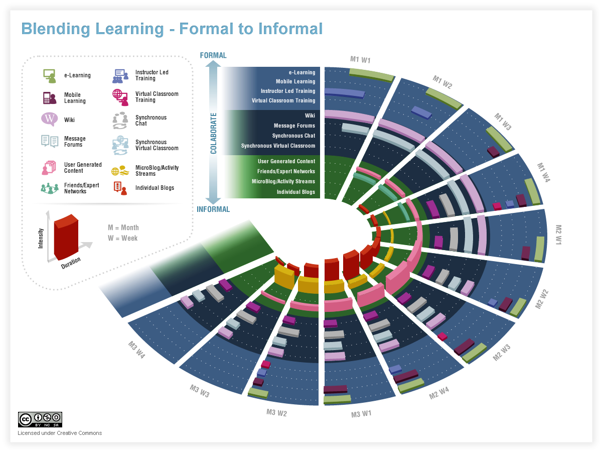 Blended Learning - Formal to Informal
