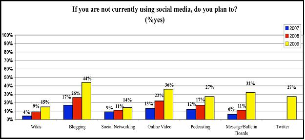 Do You Plan To Use Social Media