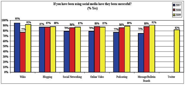 Is Social Media Successful