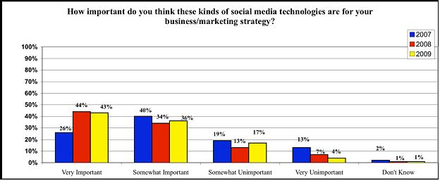 How Important Are These Social Media Technologies?