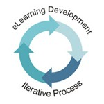 eLearning Development - An Iterative Process