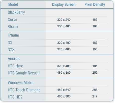 Screen Size - PPI