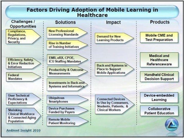Factors Drivng mLearning In Healthcare