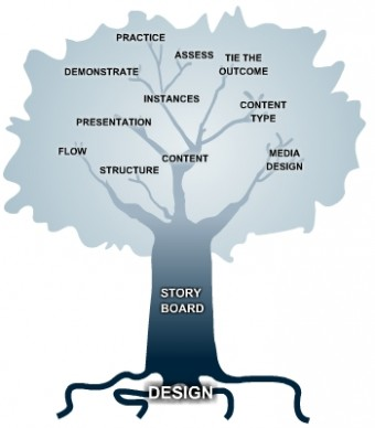 what is instructional design theory