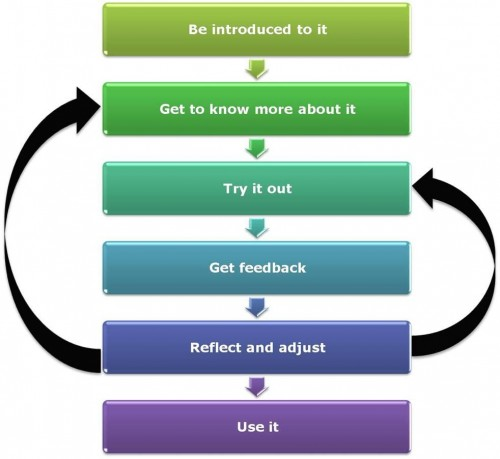 Learning Process Model Hughes