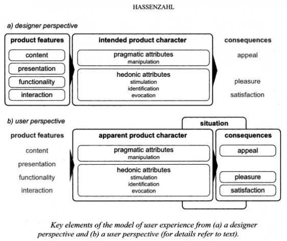 Hassenzahl Model and eLearning