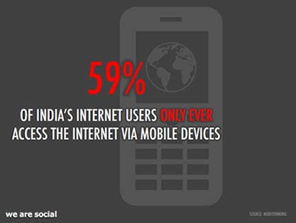 India Internet Access Via Mobile Devices