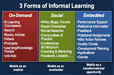 3 Forms of Informal Learning