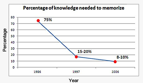 Percentage of the knowledge you need to memorize