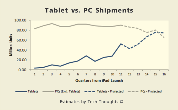 eLearning on Tablets-Tablets VS. PC Shipments