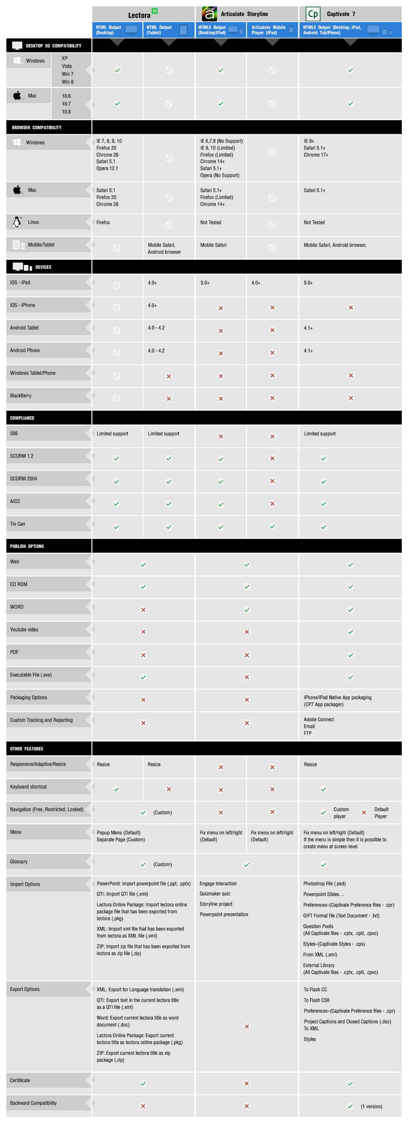 Target Environment_Comparison Sheet