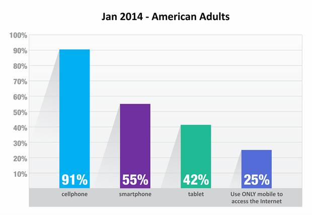 Jan - 2014 - American Adults - Cellphone, Smartphone, Tablet Usage